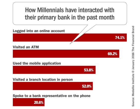 millennial_banking_channels