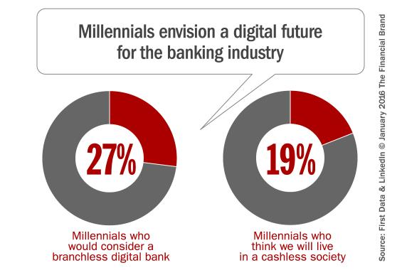 millennial_banking_digital_future