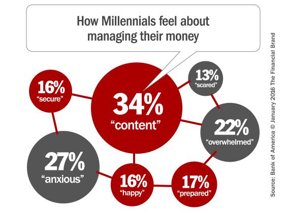 millennial_banking_feelings
