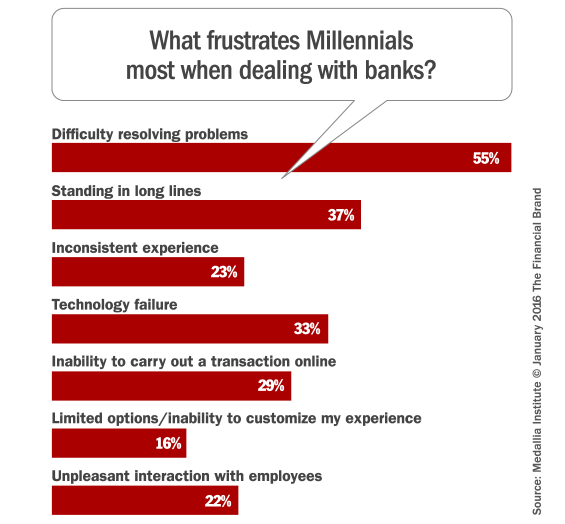 millennial_banking_frustrations