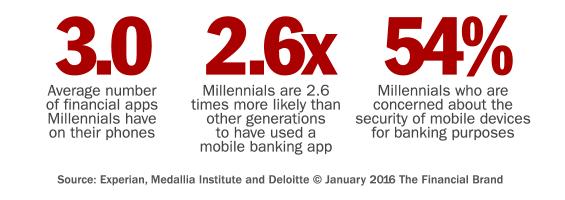 millennial_digital_banking