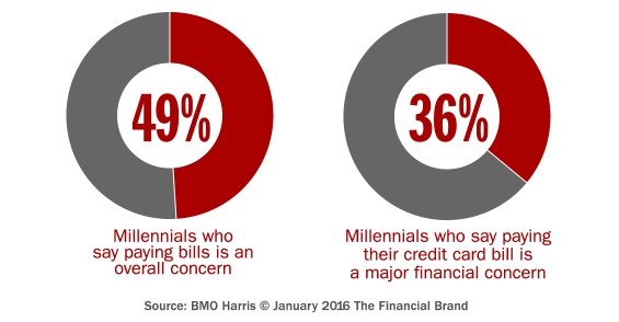 millennial_financial_concerns