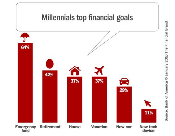 millennial_financial_goals