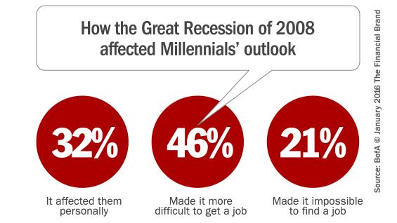 millennials_great_recession