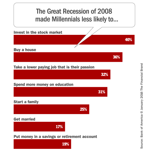 millennials_recession_reluctancy