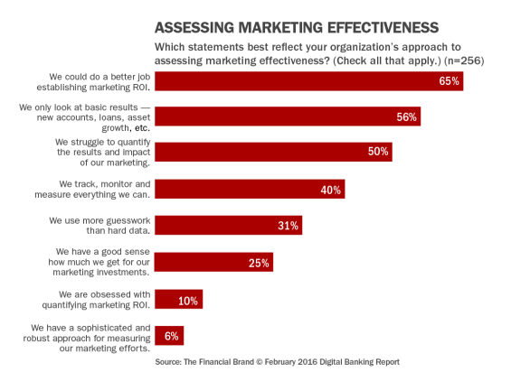 32_assessing_marketing_effeectiveness