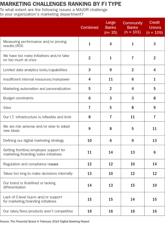 38_marketing_challenges_ranking_by_fi_type