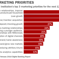 10 Marketing Trends The Banking Industry Can't Ignore