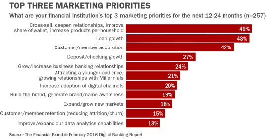 10 Marketing Trends The Banking Industry Can T Ignore