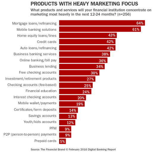 9_products_with_heavy_marketing_focus