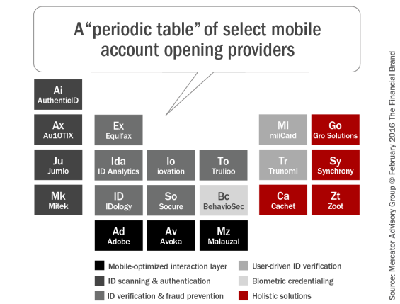 A_periodic_table_of_select_mobile_account_opening_providers