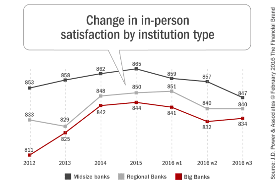 Change_in_in_person_satisfaction_by_institution_type[1]