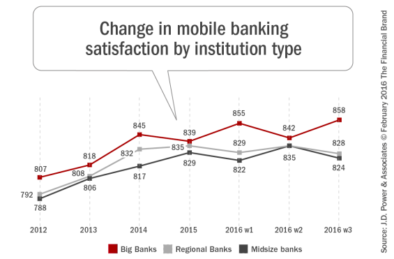 Change_in_mobile_banking_satisfaction_by_institution_type_2_9_2016