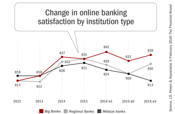 Change_in_online_banking_satisfaction_by_institution_type_2_9_2016