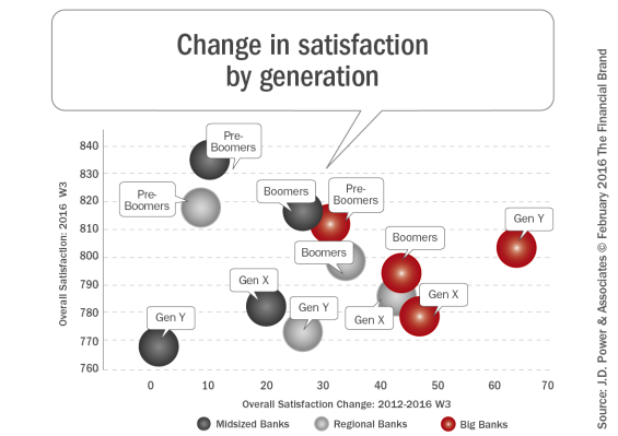 Change_in_satisfaction_by_generation[1]