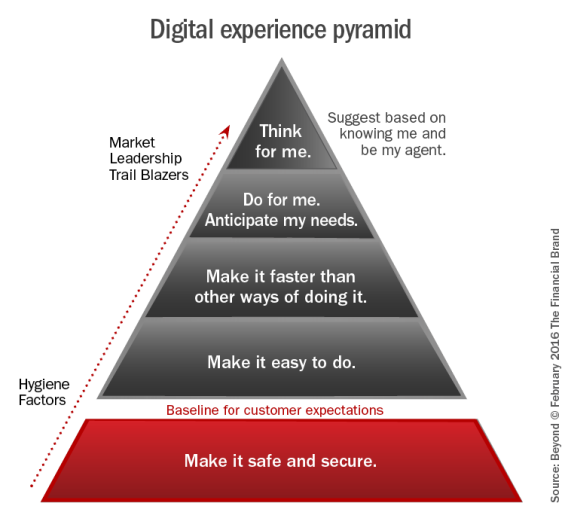 Digital_experience_pyramid_a