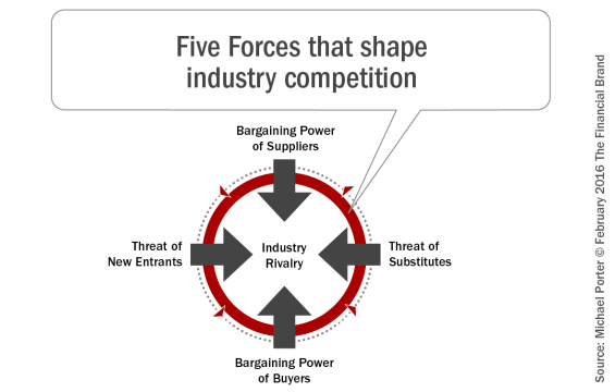 Five_Forces_that_shape_industry_competition