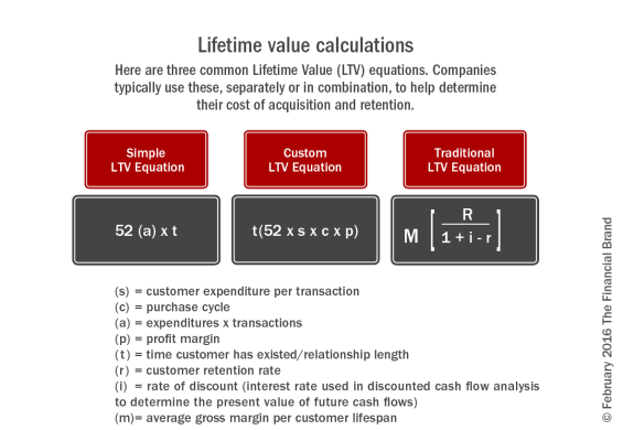 Lifetime_value_calculations_rev_b