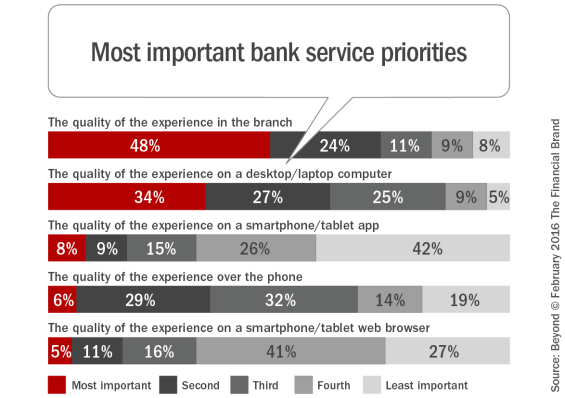 Most _important_bank_service_priorities