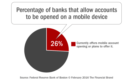 Percentage_of_banks_that_allow_accounts_to_be_opened_on_a_mobile_devi ce