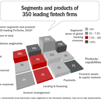 Banking vs. Fintech: A Business Case for 'Coopetition'