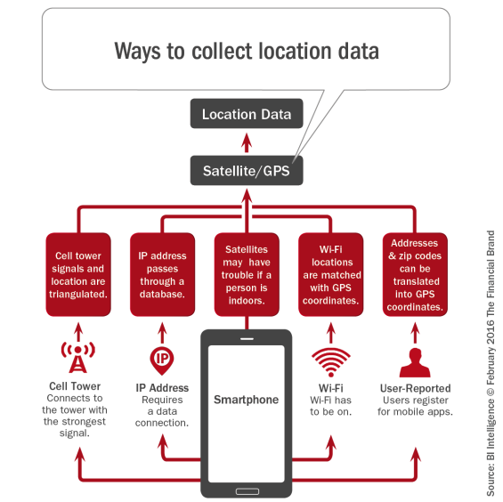 Ways _to_collect_location_data