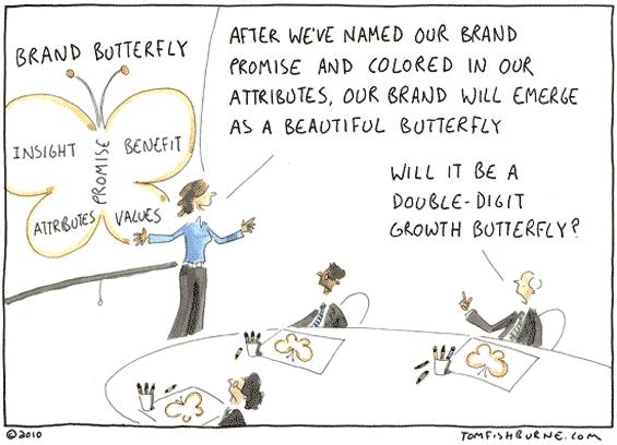 branding_strategy_model