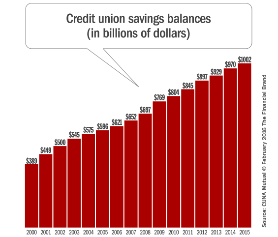 credit_union_savings_balances_growth