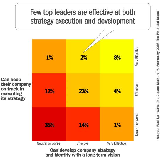 leadership_strategy_skills_execution