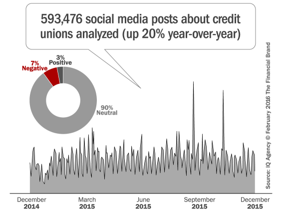 online_sentiment_analysis_credit_unions