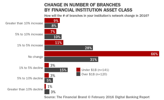21_Revised_Change_in_number_of_branches_by_fi_asset_class_3-6-16