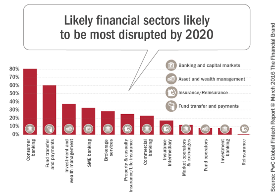 Likely_financial_sectors_likely_to_be_most_disrupted_by_2020