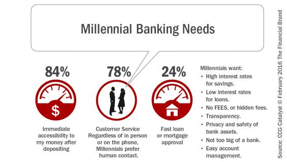 Millennial_banking_needs