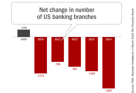 Net_change_in_number_of_us_banking_banches_rev