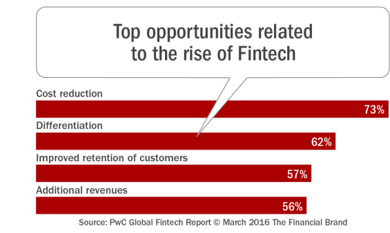 Top_opportunities_related_to_the_rise_of_fintech[1]