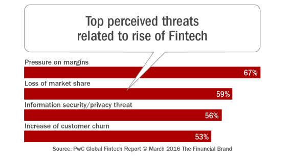 Top_perceived_threats _related_to_rise_of_fintech