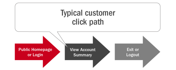 Typical_customer_click_path
