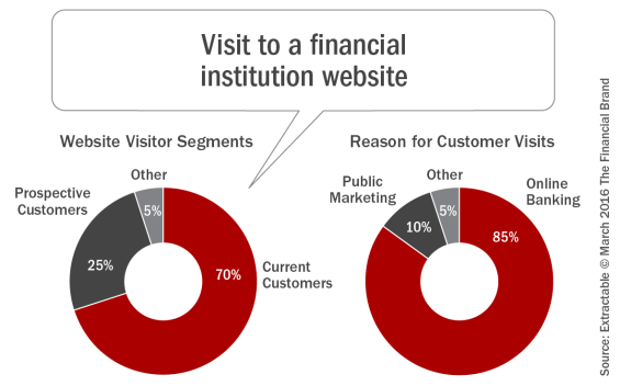 Visit_to_a_financial_institution_website