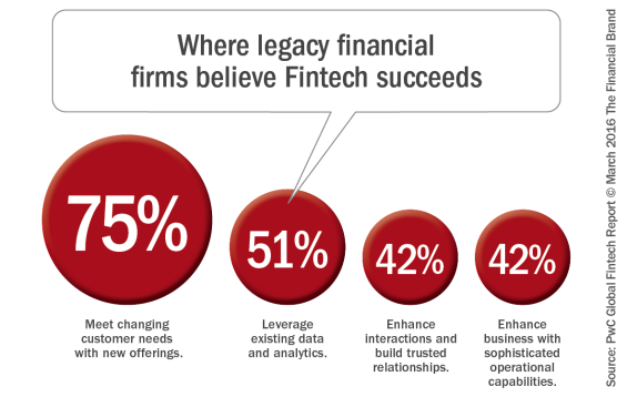 Where_legacy_financial_firms believe_fintech_succeeds