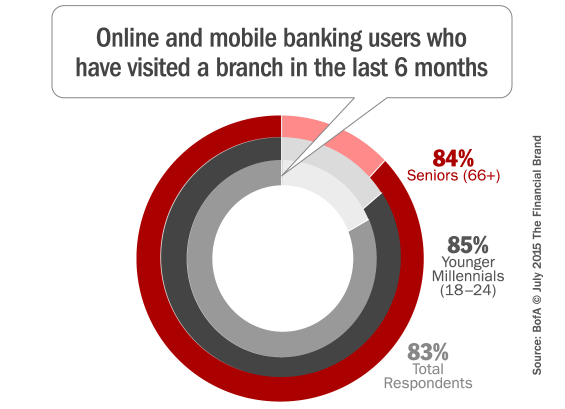 digital_banking_branch_users