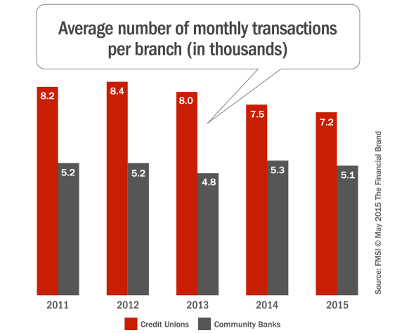 monthly_branch_transactions