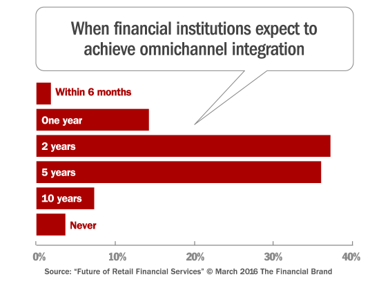 omnichannel_integration_when