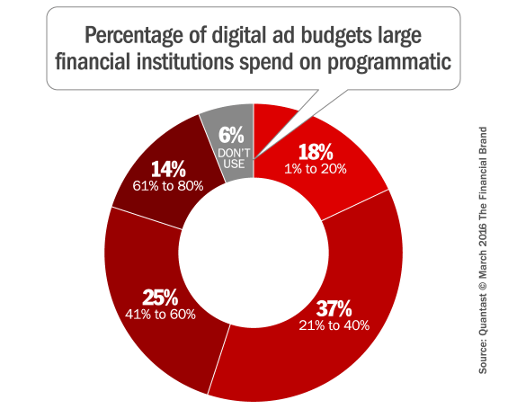 programmatic_ad_spend