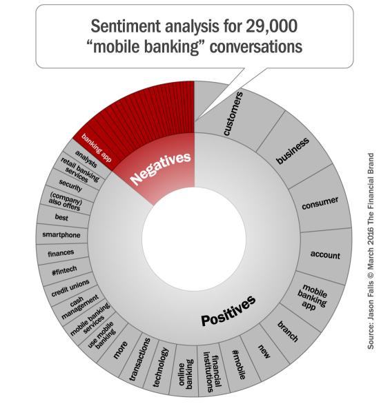 social_media_sentiment_mobile_banking