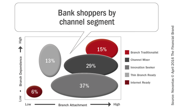 Bank_shoppers_by_channel_segment