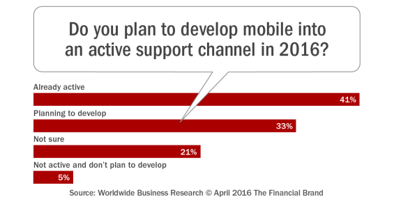 Do_you_plan_to_develop_mobile_into_an_active_support_channel_in_2016