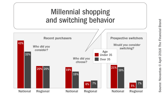 Millennial_shopping_and_switching_behavior
