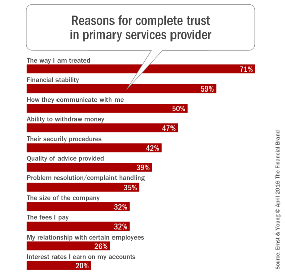 Reasons_for_complete_trust_in_primary_services_provider