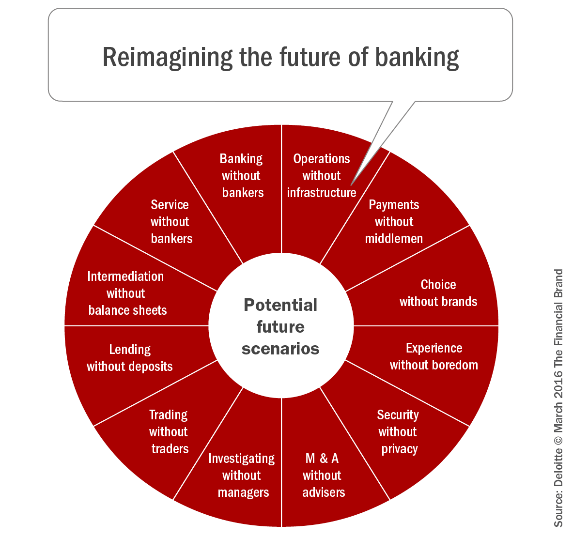Re-Imagining the future of banking
