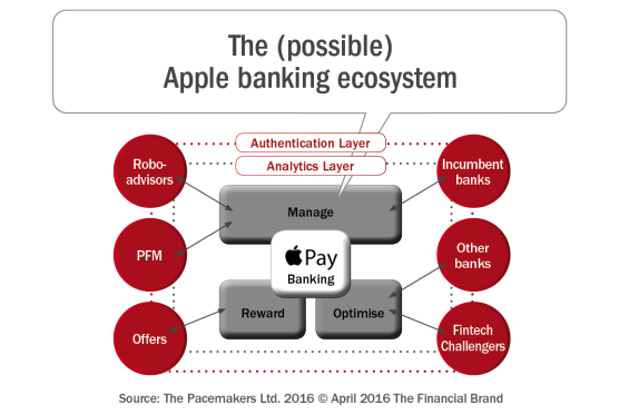 The_possible_apple_banking_ecosystem